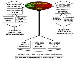 Agro-Biogenics programs