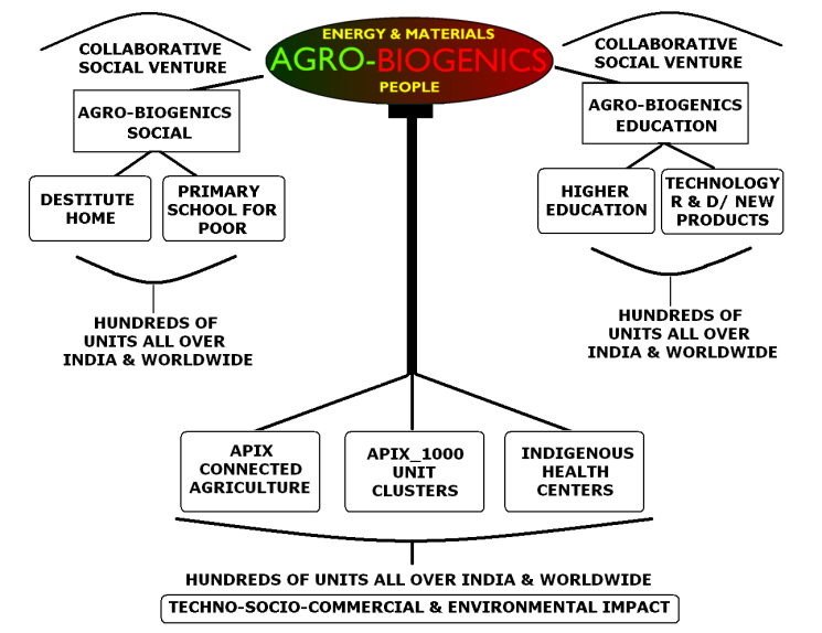 http://agrobiogenicscleantechpvtltd.files.wordpress.com/2010/12/agro-biogenics-programs11.png