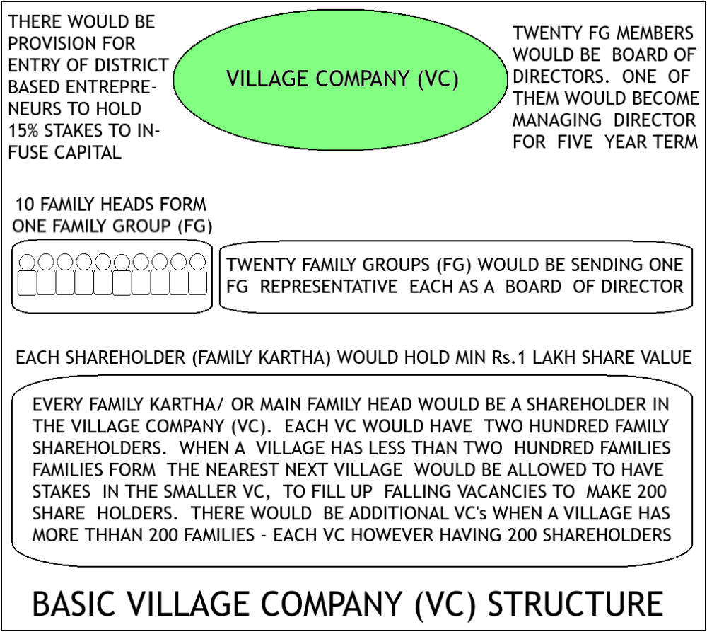 Basic Village Co Structure
