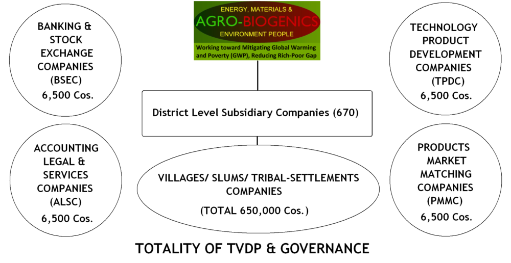 TOTALITY OF TVDP & GOVERNANCE